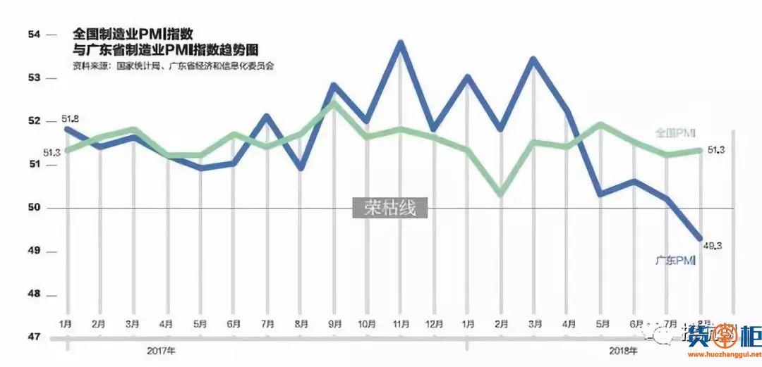 外贸第一大省广东,制造业订单指数大幅下滑了?