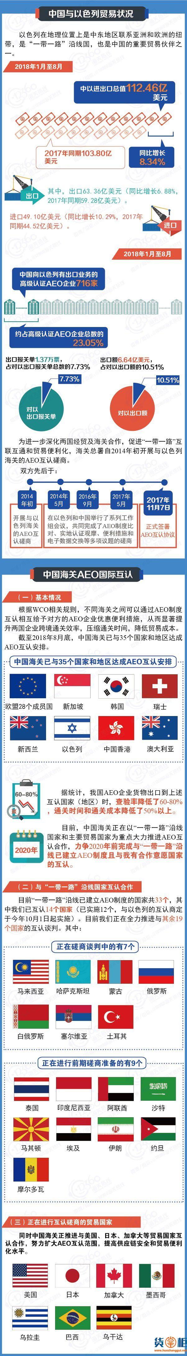 中国-以色列海关自10月1日起实施AEO互认-货掌柜www.huozahnggui.net