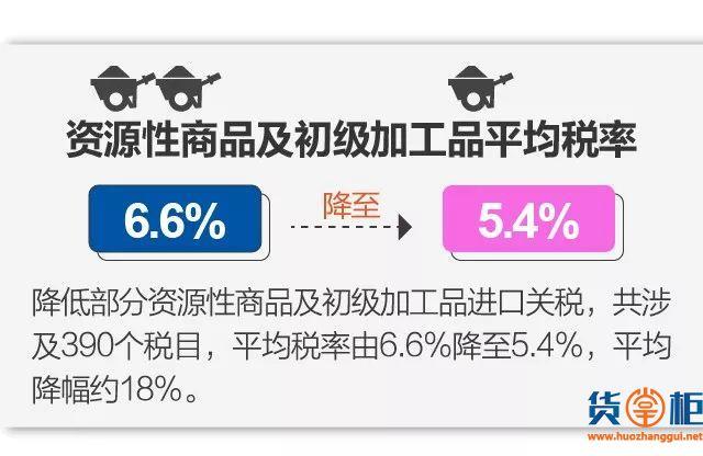 11月1日起实施降税措施,我国关税总水平降至7.5%