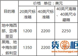 货主、货代又要注意了,亚洲至多地运费将上调!-货掌柜www.huozhanggui.net