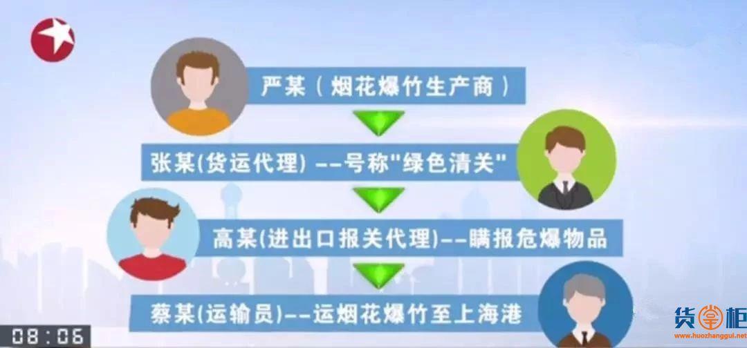 近日,5个集装箱危险品瞒报出口案宣判,涉案4人获刑-货掌柜www.huozhanggui.net