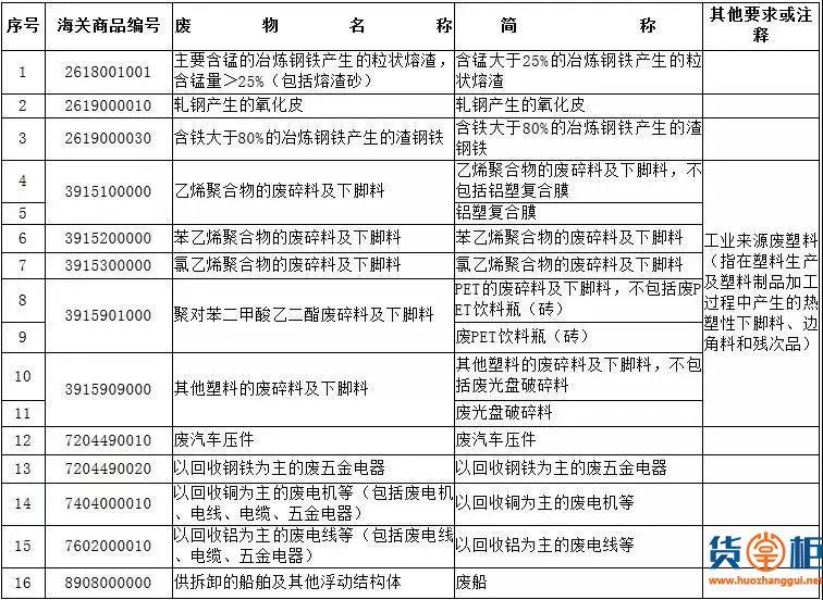12月海关新政盘点!快速了解!-货掌柜www.huozhanggui.net