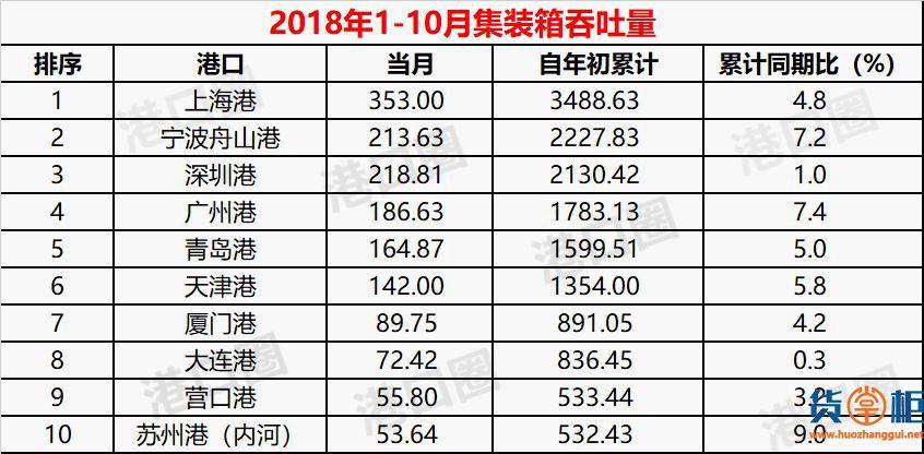 港口10月份成绩单出炉 两个位次间仅1万TEU的差距