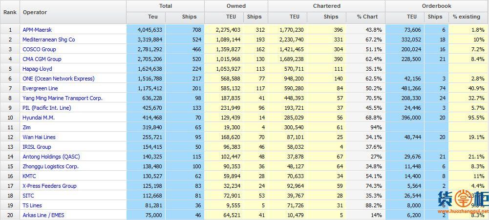 全球20大集装箱班轮公司运力排名(截止12.6)