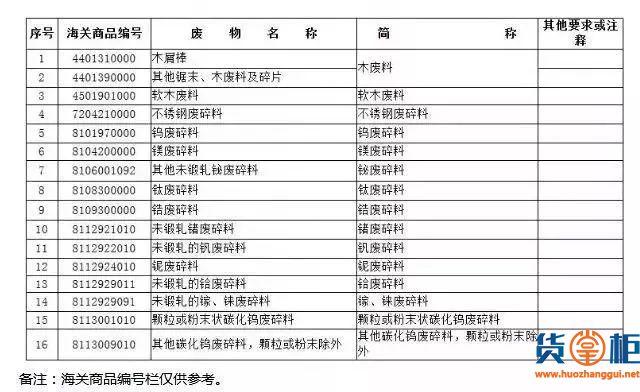 """这16种物品将从""""限制进口""""变为""""禁止进口""""(附清单)-货掌柜www.huozhanggui.net"""