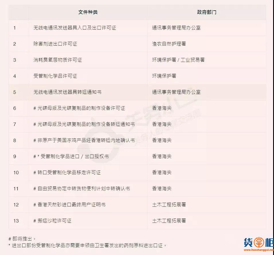 香港贸易单一窗口系统上线,内地与香港贸易便利化更进一步-货掌柜www.huozhanggui.net