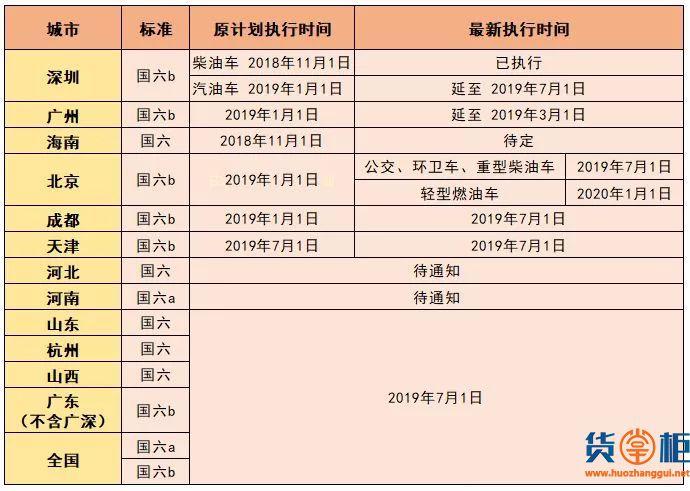 国六按下暂停键 排放升级非儿戏-货掌柜www.huozhanggui.net