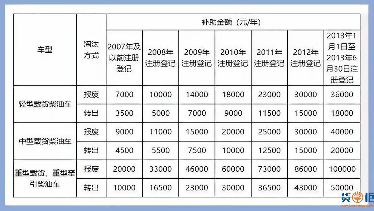 国三车报废补贴新标准已出!-货掌柜www.huozhanggui.net