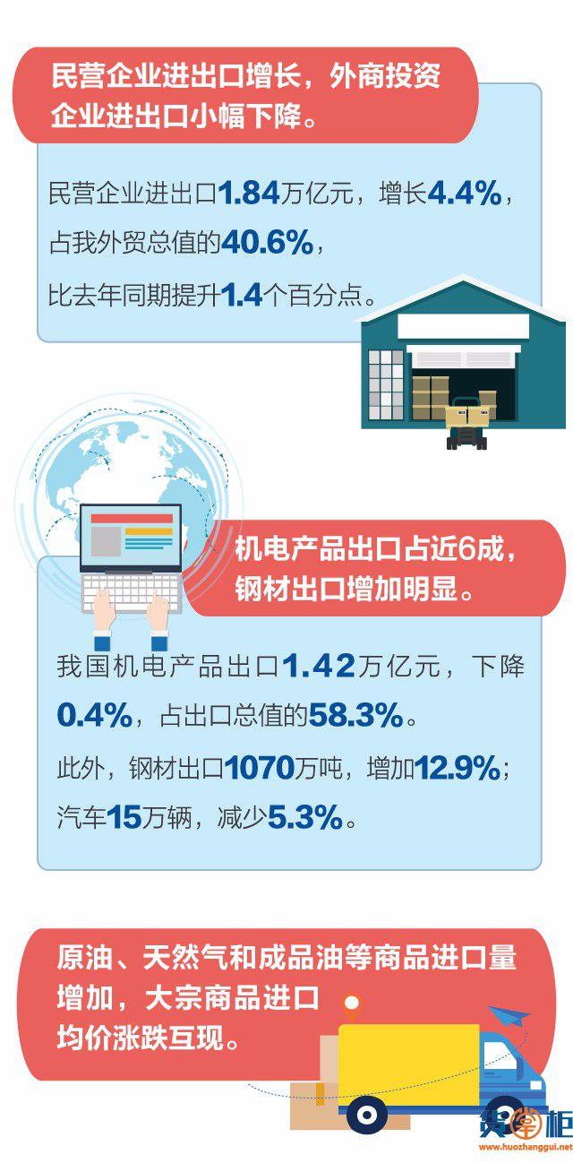 海关发布:中国外贸2月成绩-货掌柜www.huozhanggui.net