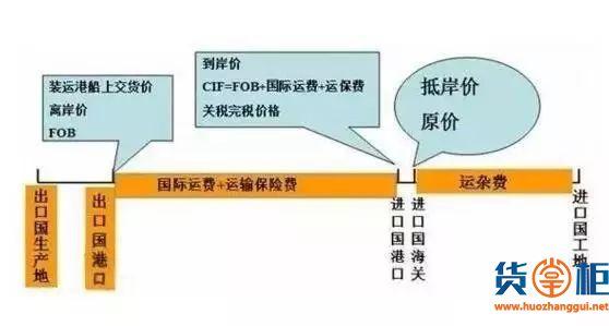 详解FOB价格(离岸价格/船上交货价格)-货掌柜www.huozhanggui.net