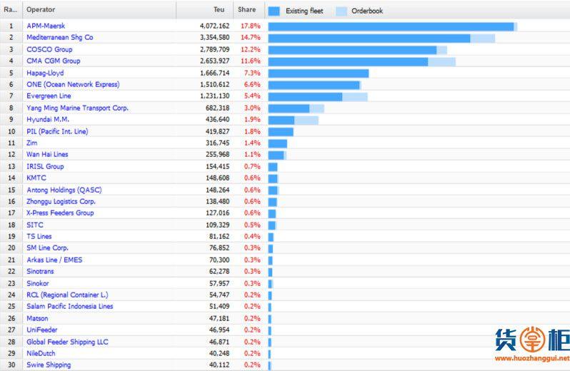 全球班轮公司运力最新排行榜-货掌柜www.huozhanggui.net