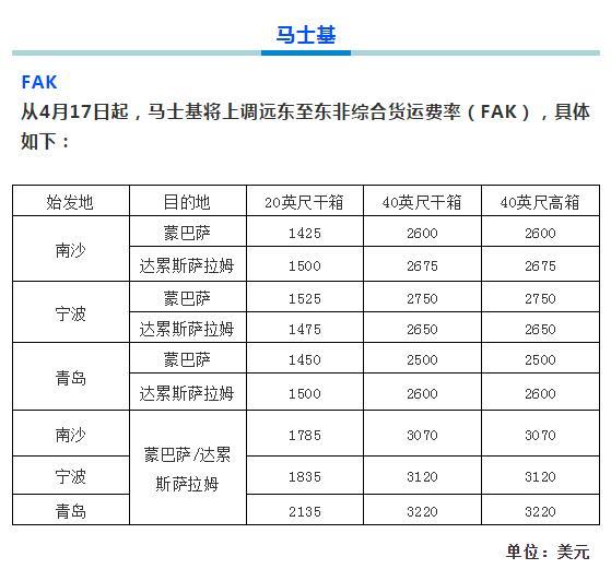 马士基上调中国多个港口出口货物运费
