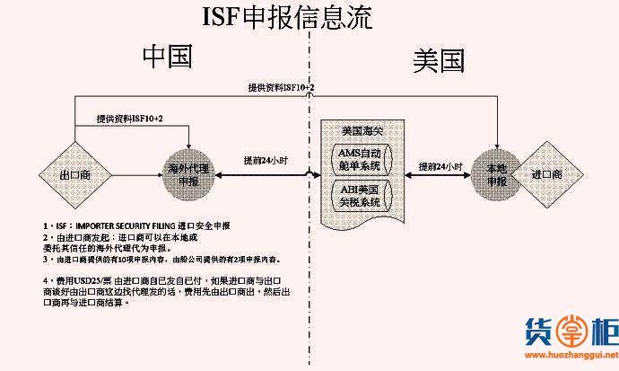 美国严格执行ISF-5申报,申报不及时将面临高额罚金-货掌柜www.huozhanggui.net