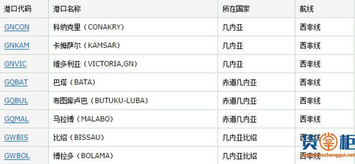 该国海关实施强制ECTN监管,否则罚款和清关延误由托运人负责-货掌柜www.huozhanggui.net