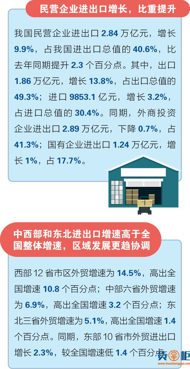 一季度中国外贸进出口总值7.01万亿元!-货掌柜www.huozhanggui.net