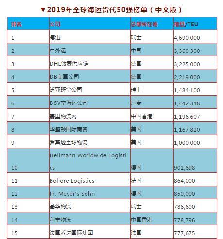 2019全球海运货代50强出炉,15家中国企业上榜