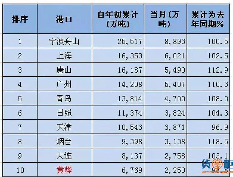 2019年一季度沿海港口货物吞吐量统计及排名