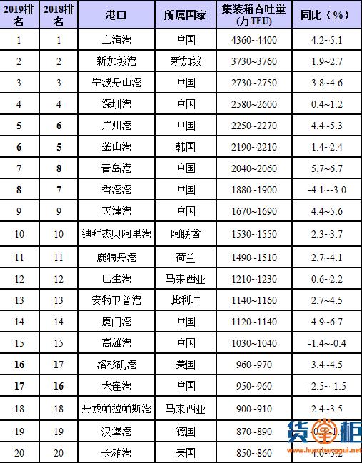 2019全球Top20集装箱港口预测报告发布,广州、香港、青岛、大连均有变动