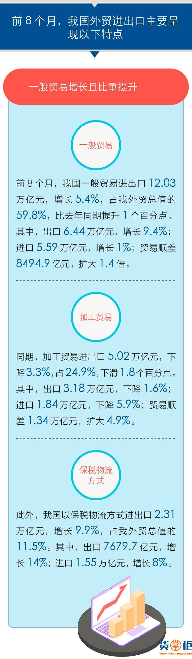 我国前8月外贸增长3.6%延续稳势