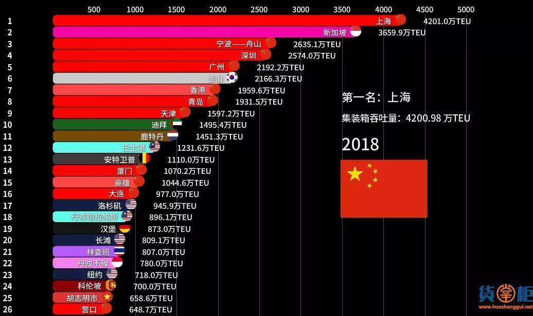 集装箱吞吐量比拼:欧美曾占大头,如今被中国霸榜