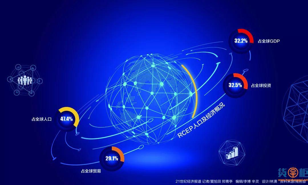世界最大自贸区RCEP来了,中国也在其中,印度退出