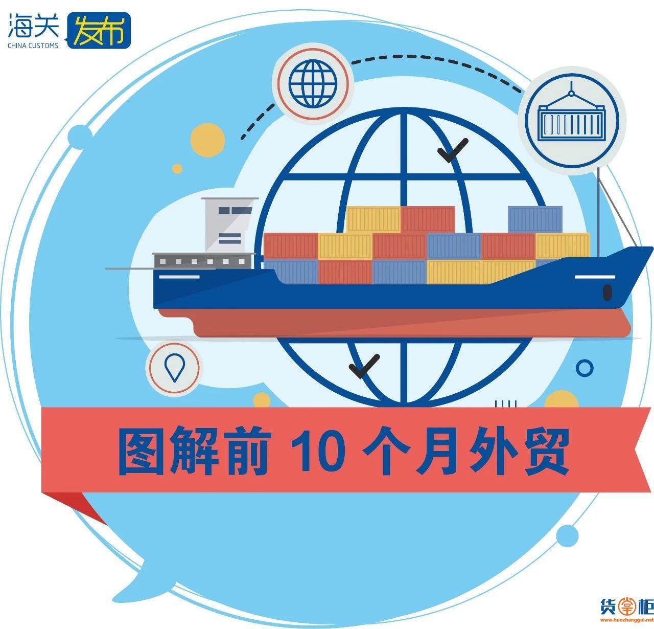 前10月我国外贸进出口总值为25.63万亿元