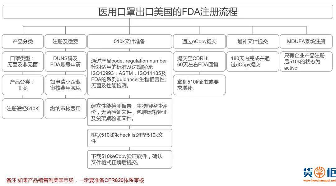 海关权威发布:口罩出口通关贸易措施指南来了