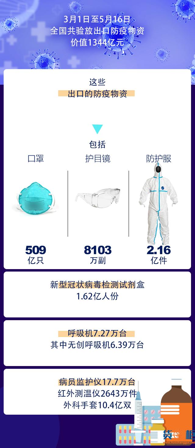 3月至今中国出口防疫物资1344亿元!