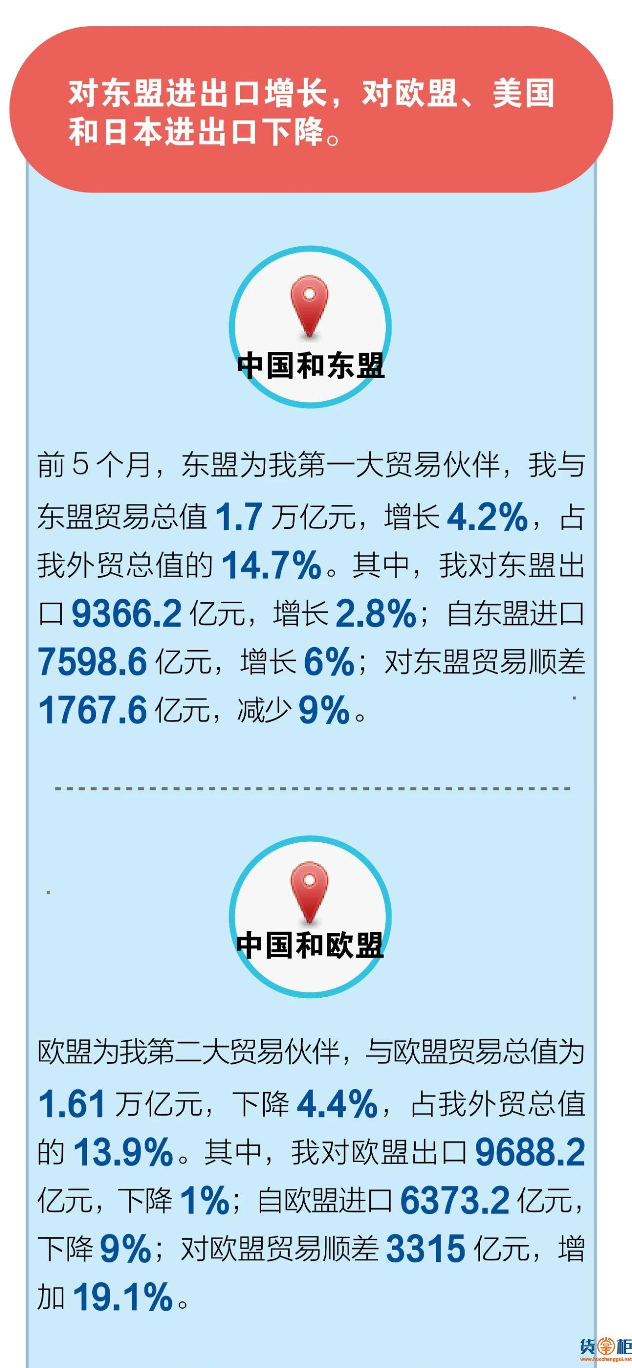 前5个月我国外贸进出口情况;5月份出口增长1.4%