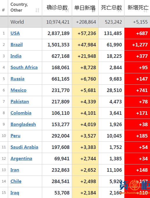 美国重启翻车再急刹,南非、巴铁、孟加拉疫情来势汹汹!