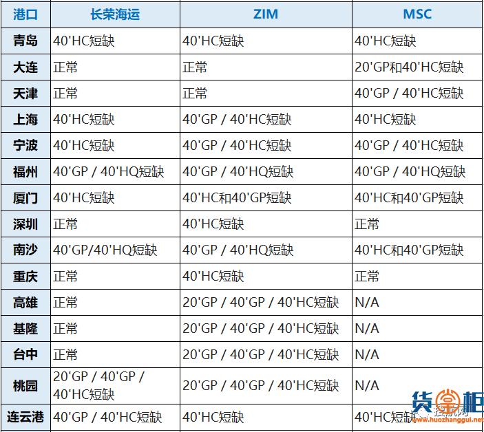 八大船公司在我国深圳/宁波/厦门/上海/青岛等港口的缺箱情况,注意合理安排出运