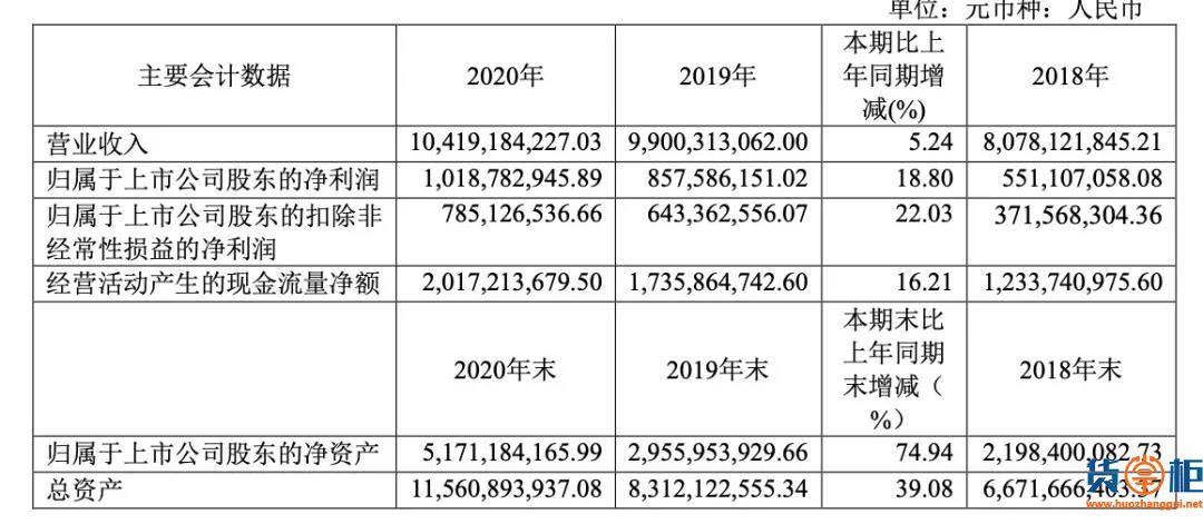 中谷物流去年营收104.19亿!净利润超10亿!