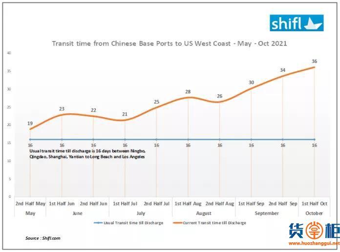 过去六个月,中国至美西港口平均运输时间增加近一倍